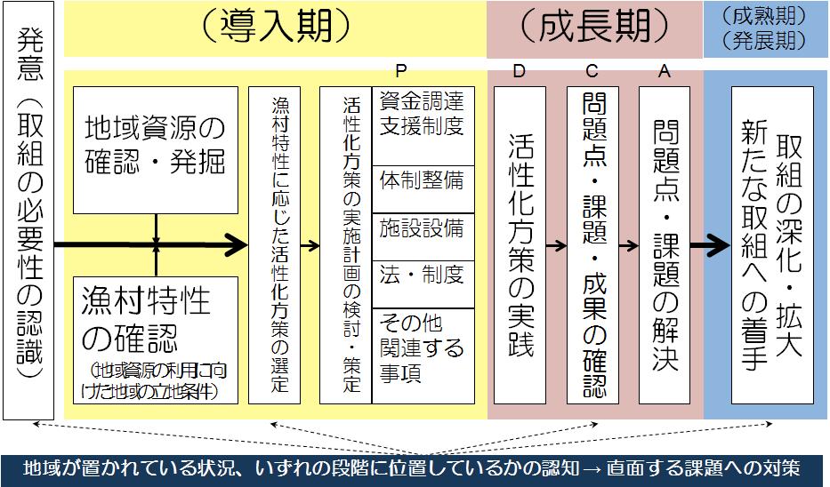 6次産業化の取組の発展過程図