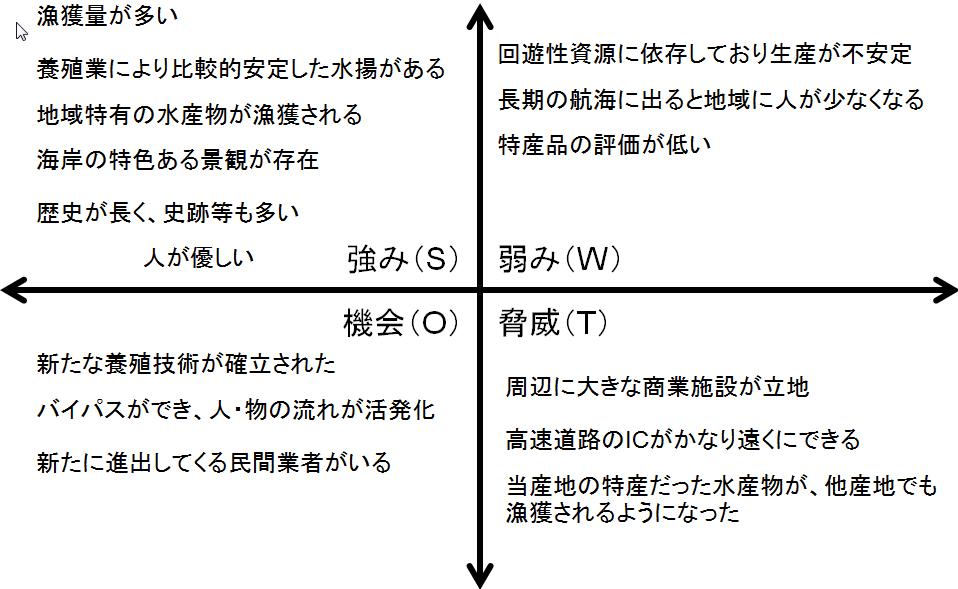 SWOT分析図