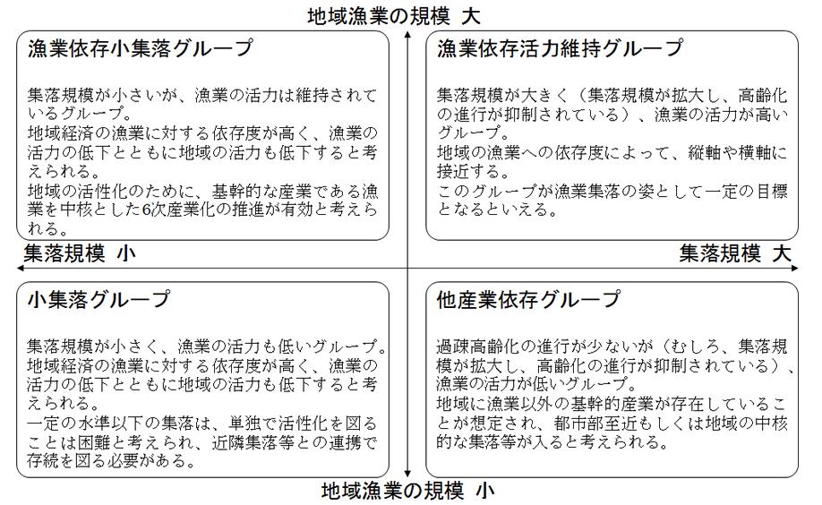 漁協の分類図
