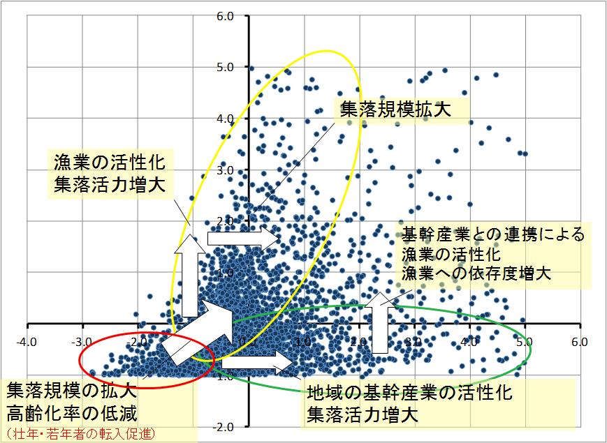 グループ分布グラフ