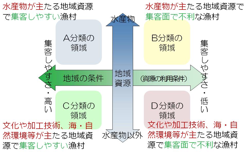 取組の領域図